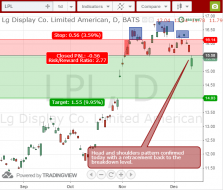 LG Display LPL swing trade short