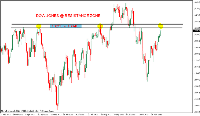 DOW Jones Analysis after closing bell | Nifty charts and latest market updates