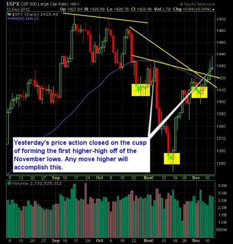 S and P 500 Market Analysis 12-13-12