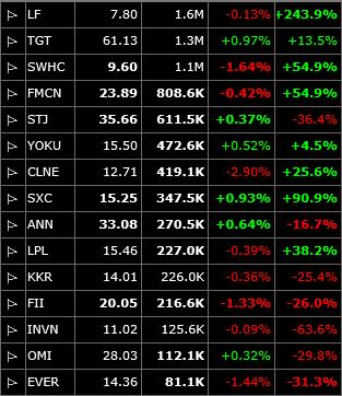 short watch list for swing trading strategies