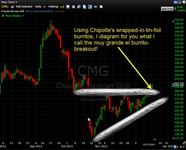 Chipotle CMG Burrito Breakout
