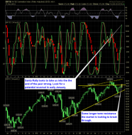 SharePlanner Reversal Indicator 12-18-12