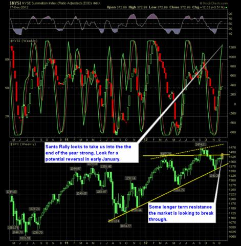 SharePlanner Reversal Indicator 12-18-12