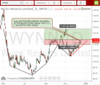 Wynn Resorts WYNN Swing trade cup and handle pattern