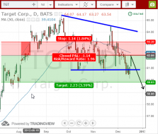 Target TGT swing trade short