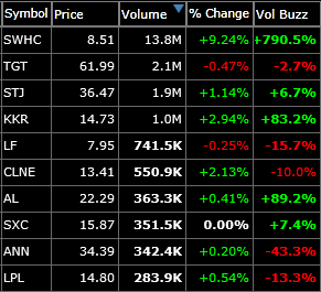 swing trading short watch list