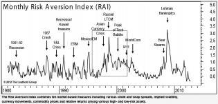 monthly-risk-aversion.jpg (941×453)