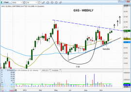 Technical $GXG weekly chart