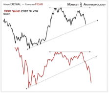 Market Anthropology: When Denial - Turns to Fear