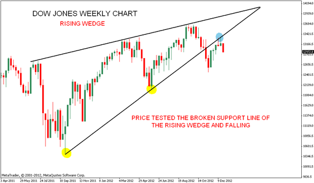 Rising Wedge of DOW JONES | Nifty charts and latest market updates