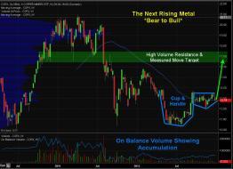 ChrisVermeulen - Copper Stocks & ETFs about to Explode $COPX $FCX $SCCO h... | StockTwits