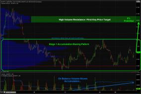 ChrisVermeulen - $NG_F is forming a Stage 1 Accumulation Basing Pattern for b... | StockTwits
