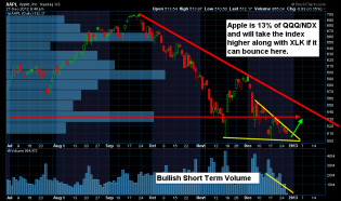 ChrisVermeulen - $AAPL showing bullish volume and price pattern - Bounce will... | StockTwits