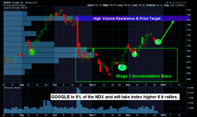 ChrisVermeulen - $GOOG broke out of Stage 1 Base and in New Mini Bull Market ... | StockTwits