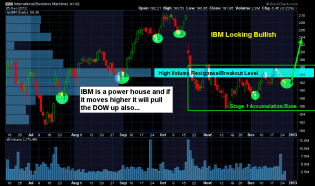 ChrisVermeulen - $IBM Stage 1 Basing Pattern - Get ready for a rally which wi... | StockTwits