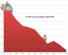 US vs World GDP