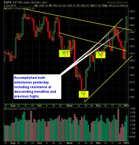 S and P 500 Market Analysis 1-03-13