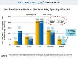 chart of the day, % time spent in media vs % advertising spending, may 2012