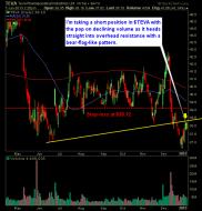 Teva Pharmaceuticals TEVA short with bear flag pattern