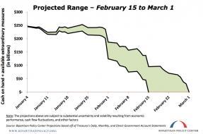 debt ceiling date bpc