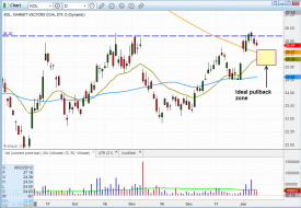 Technical pattern of stock - $KOL
