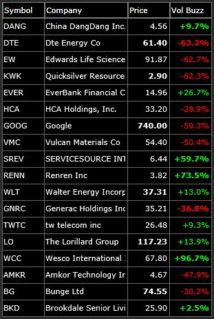 long swing trading watch-list