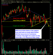 Whole Foods Market WFM Sets up as a short play swing-trade