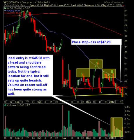 WellCare Group WCG swing trade short setup