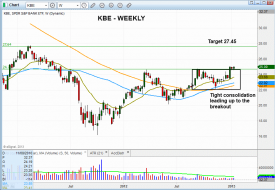 Technical pattern of stock - $KBE