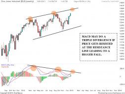 DOW JONES Triple Divergence | Nifty charts and latest market updates