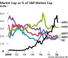 market-cap-percent-spx1.png (555×474)