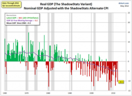 "Mish's Global Economic Trend Analysis: GDP, Real GDP, and Shadowstats ""Theater of the Absurd"" GDP"