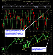 SharePlanner Reversal Indicator 1-23-13
