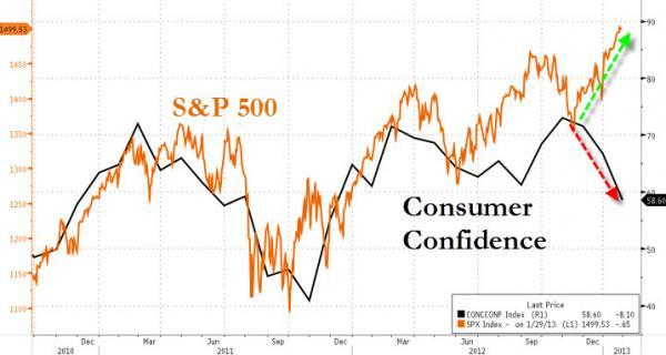 Consumer Confidence Crashes To 2011 Levels After Biggest Plunge Since August 2011 Debt Ceiling Debacle | Zero Hedge