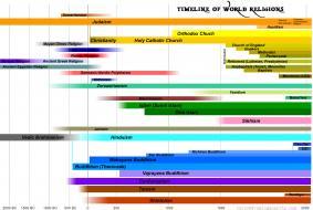 timeline-of-world-religion3.jpg (1200×804)