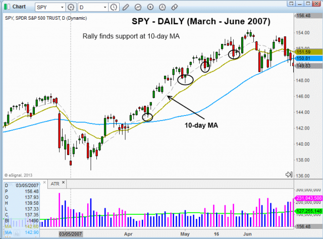 Technical pattern of stock - $SPY TREND