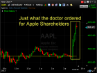 Apple AAPL surges higher into the close