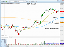 Technical pattern of stock - $SEA