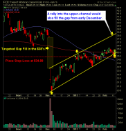 Freeport McMoran FCX pullback to the rising channel swing-trade