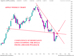 APPLE Chart update | Nifty charts and latest market updates