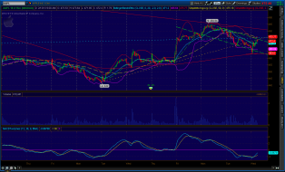 aapl_15min_2013-02-13-TOS_CHARTS.png