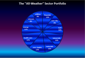 all-weather-sector.png (625×423)