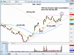 Technical pattern of stock - $TAN DAILY