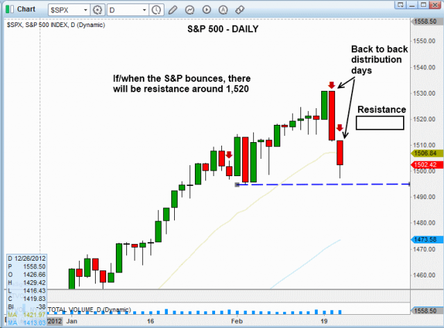 Technical pattern of stock - $SP 500 DAILY