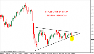 Nifty charts and latest updates: GBPUSD Chart analysis