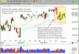 Technical pattern of stock - $QQQ DAILY