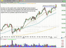 Technical pattern of stock - $IBB WEEKLY