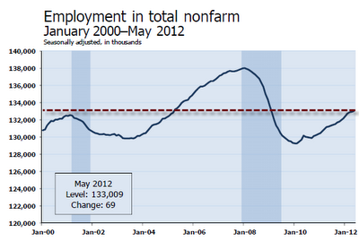 Mish's Global Economic Trend Analysis: Another Payroll Disaster: Jobs +69,000, Employment Rate +.1 to 8.2%, April Jobs Revised L