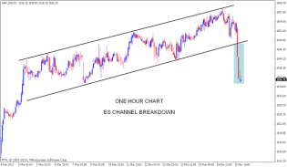 Nifty charts and latest updates: S&P 500 Futures chart update