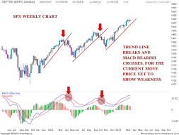 Nifty charts and latest updates: S&P 500 Analysis after closing bell